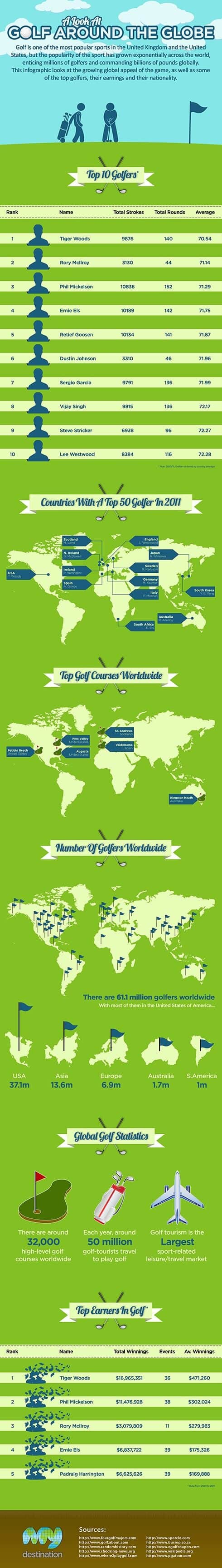 Infographie-Golf à travers le monde