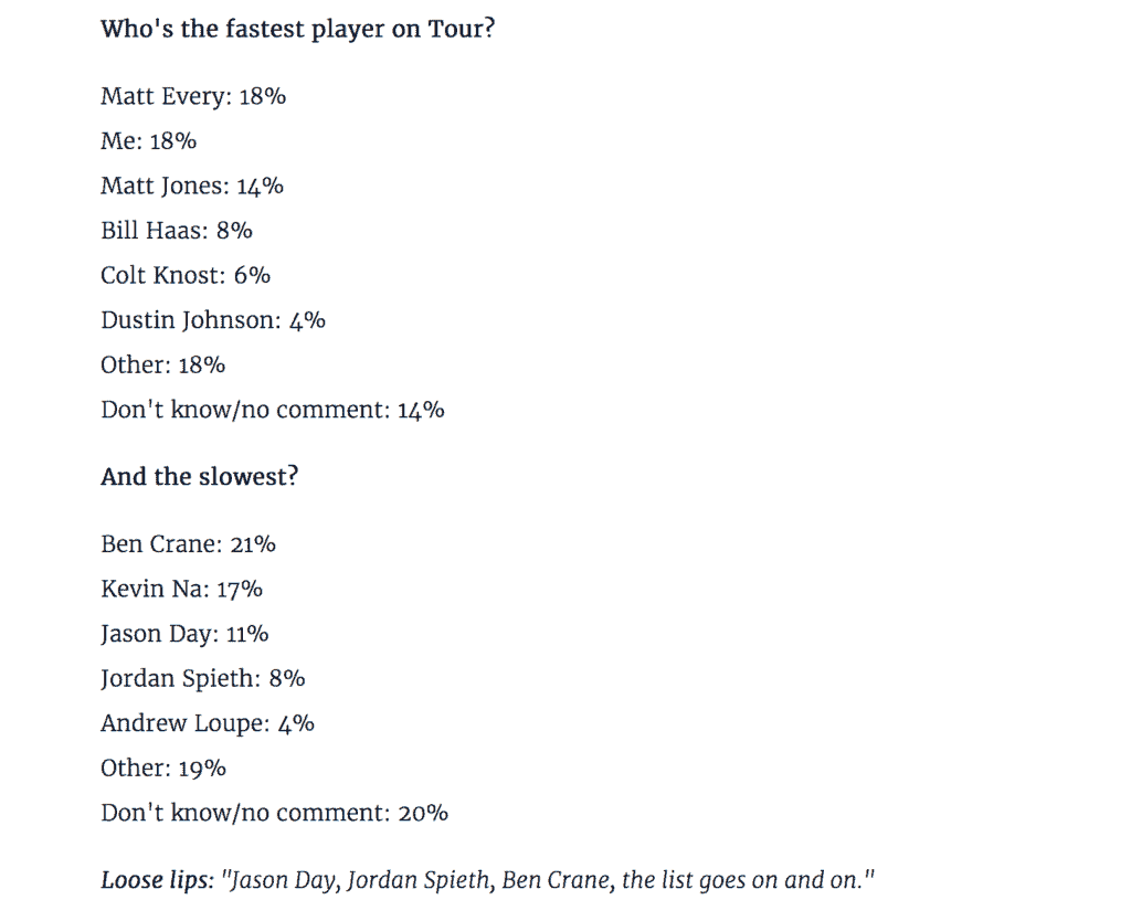 Slow Players PGA Tour - Survey