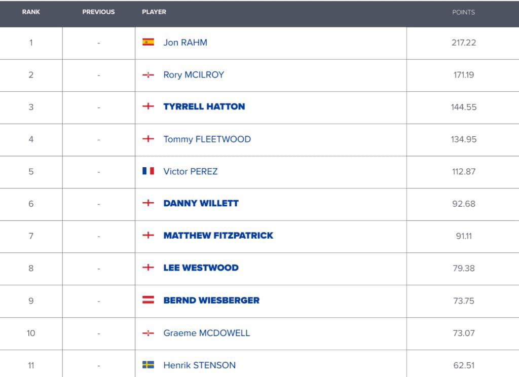 Points OWGR - Team EUROPE - Ryder Cup 2020